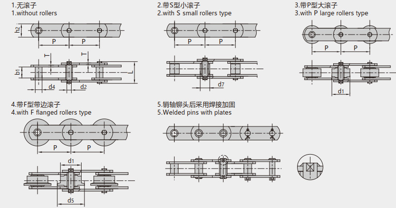 米制(M系列)输送链